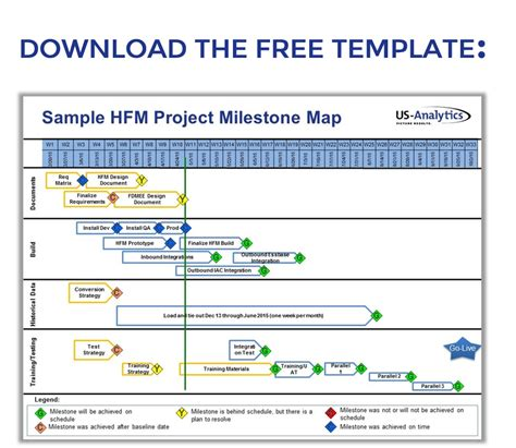 project milestones template oracle epm bi enterprise performance management epm