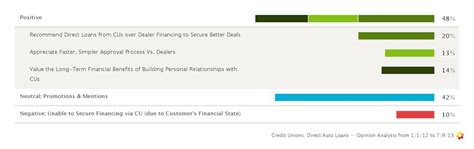 Forum Credit Union Auto Loan Actionable Insights Spur Credit Union And Loan Strategy