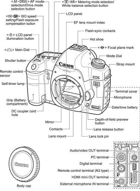 Kamera Nikon E05 canon 5d ii