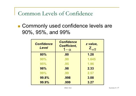 Level Of Confidence Table by Fec 512 04