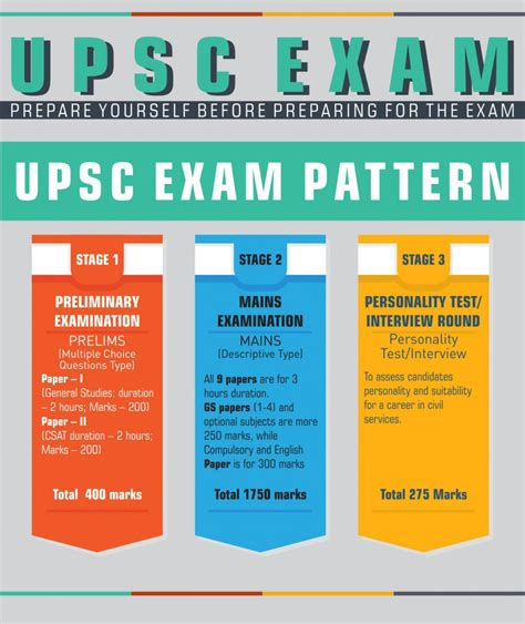 exam pattern of jam 2016 upsc exam preparation prepare yourself before preparing