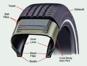 car tire parts diagram proper care to make your tires last completely firestone