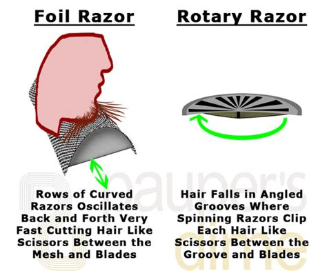 foil vs rotary shavers ingrown hairs 2015 electric razor buying guide