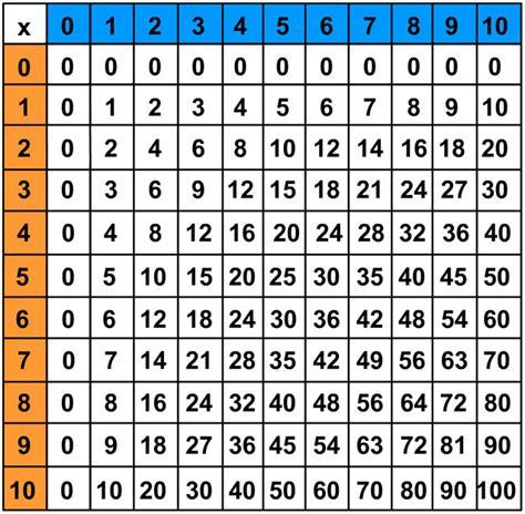 tavola pitagorica tabelline come imparare e memorizzare le tabelline il metodo
