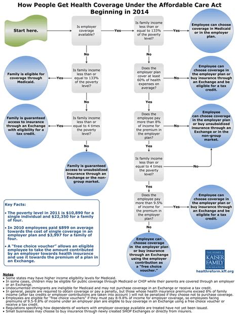 healthcare flowchart health flowchart health care reform best free home