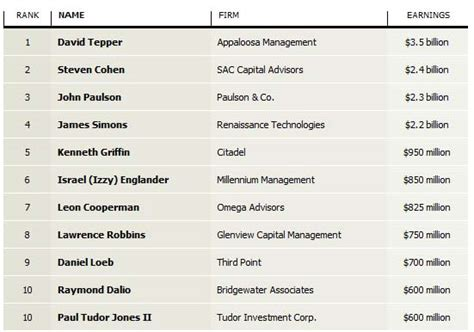 Hedge Fund Mba Starting Salary by 400 000 Per Hour The Best Paid Hedge Fund Manager