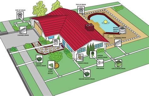 Water Leaks In Basement by Landscape Drainage Solutions In The Utica Ny Area