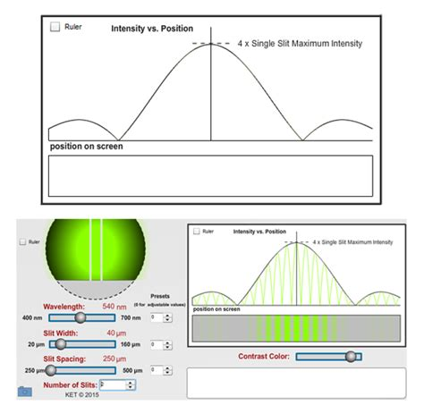 pattern lab vs kss interference and diffraction of light