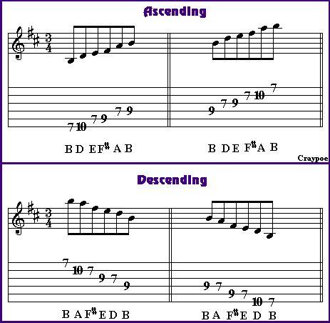 b minor pentatonic scale guitar the hollywood gossip guitar scales pentatonic