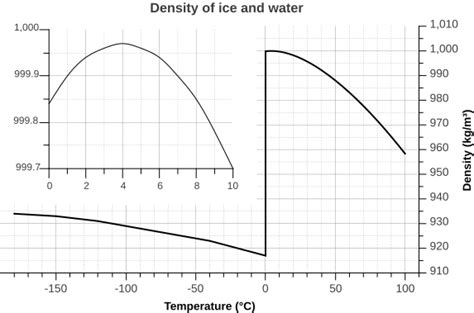 temperature of a small quantity of water sciforums