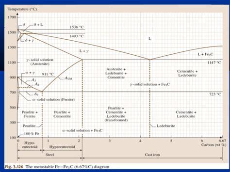 diagramme de phase fer carbone complet cours sciences des mat 233 riaux 2010 2011
