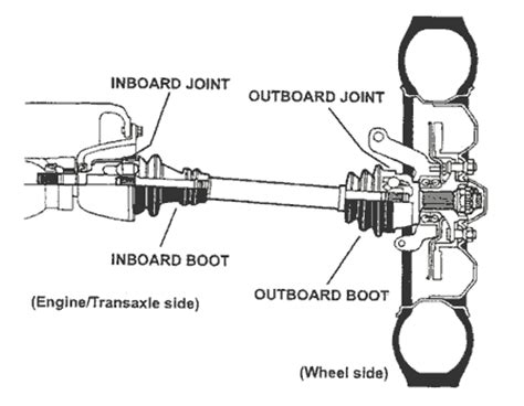 cv joints in a car mechanical parts hinges joints