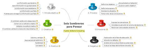 Resumen 6 Sombreros Para Pensar by Seis Sombreros Para Pensar Xmind Library