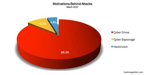 attack statistics march 2017 cyber attacks statistics hackmageddon
