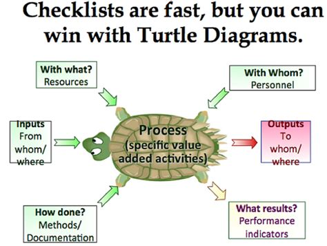 turtle diagrams quality management system wiring diagrams