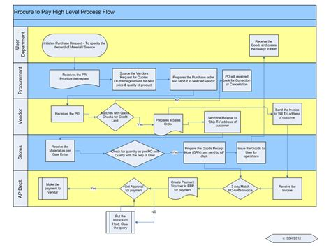 process flow chart flow chart of sales order processing images