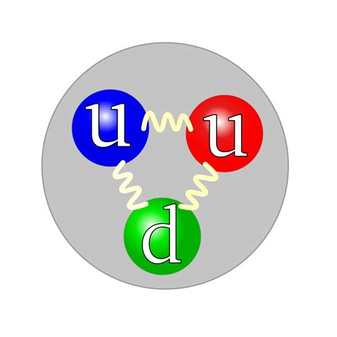 Charge Of Protons by Proton