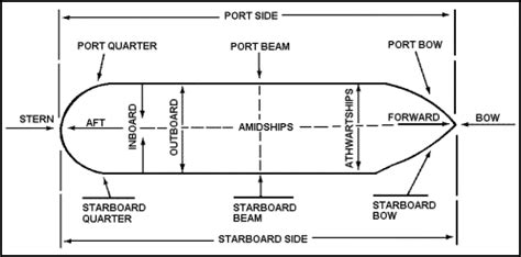 general boat terms boats for beginners navy ships