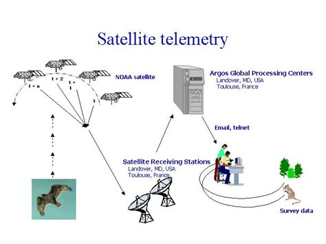 Telemetry Description by Telemetry D 233 Finition What Is