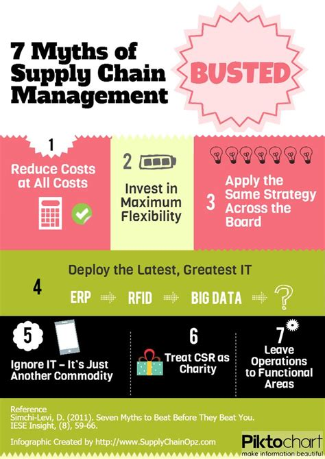 Best Affordable Mba Supply Chain Management by Best 25 Supply Chain Management Ideas On
