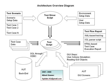 diagram of a test 2 tier automation architecture functional diagram