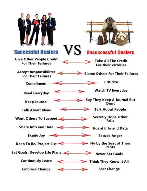 to success from a completely unsuccessful person books successful dealers vs unsuccessful dealers security
