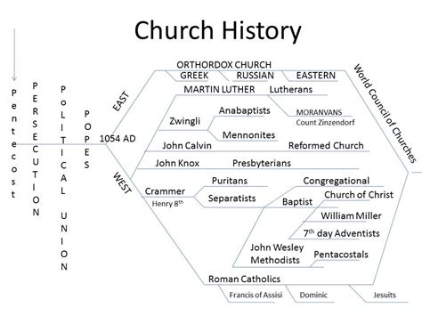 Christian Church History Outline by Ibss