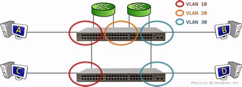 Switch Vlan local area networks vlans practical networking