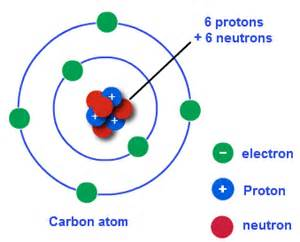Location Of Proton In Atom Where E N And P Are Located In The Atom Periodictable