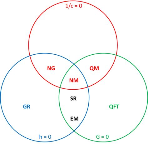 what is a euler diagram in the beginning science 2 0