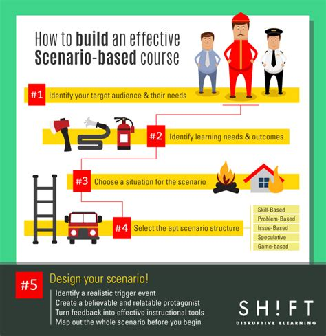 how to build an effective scenario based course