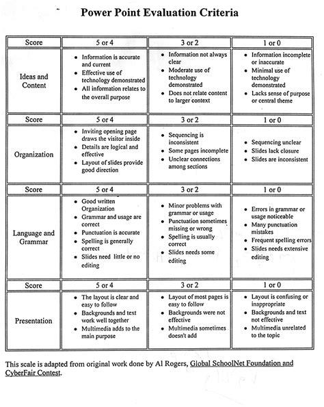 Elementary Digital Scientific Inquiry Presentation Scoring Guide Google Search Presentation Powerpoint Rubric Template
