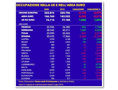 organo controllo banche lavoro unimpresa fuori da eurozona 1 mln posti da 2008