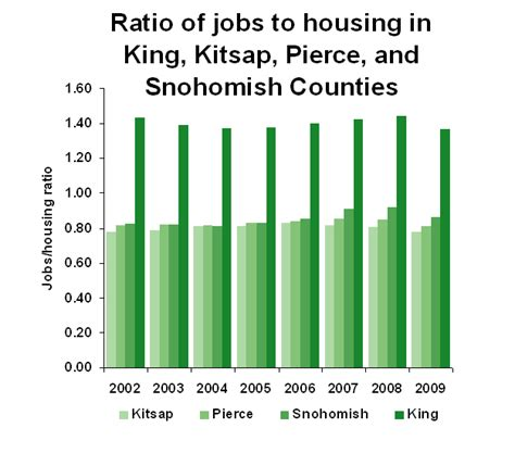 The Puget Sound Is Adding More Than 4 800 Jobs Monthly But Where S The Housing