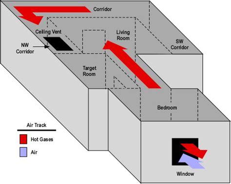 Floor Plan Simulator blog archive 187 nist wind driven fire experiments