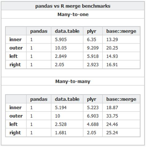 Data Table R by Why Are Pandas Merges In Python Faster Than Data Table