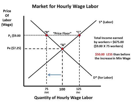 economics of minimum wage minimum wage should it be raised how far page 5