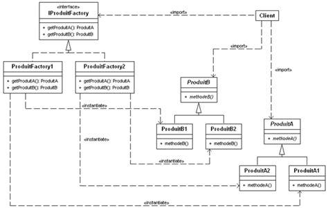 diagramme uml classe abstraite d 233 veloppons en java les motifs de conception design