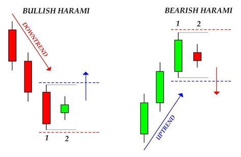 candele giapponesi pdf 4 candele giapponesi benvenuti su tradingsimple net