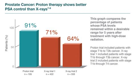 Proton Treatment Prostate Cancer Cancer Treatment Scca Proton Therapy Center