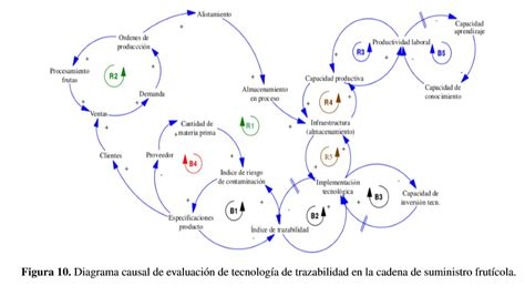cadena de suministro juego de la cerveza perspective of traceability in the food supply chain an