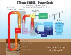 Pics photos geothermal energy how it works for kids man united com