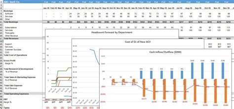 Five Year Financial Projection Template The Saas Cfo 5 Year Financial Projection Template