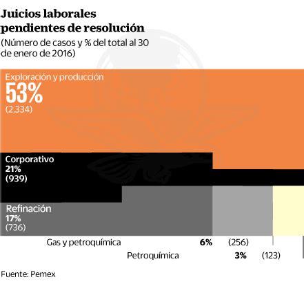 convenio 10775 paritarias 2016 enfrenta pemex m 225 s de 4 mil juicios por despidos