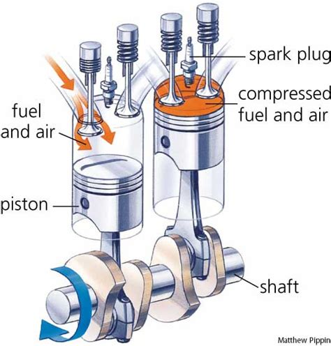 Fuel System Of Ic Engine Motor De Combustion Interna Carlalimachichui