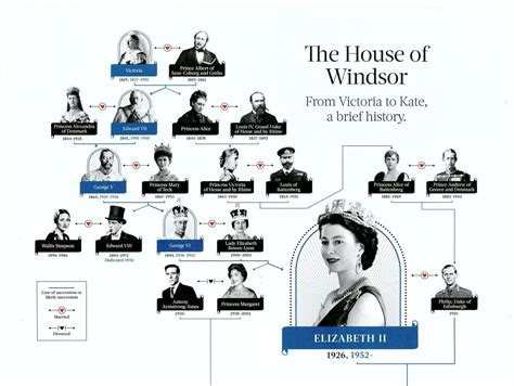 printable queen victoria family tree royal families the house of windsor family tree part 1
