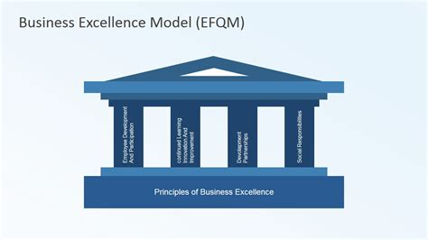 Character Tables Business Excellence Model Efqm Slidemodel