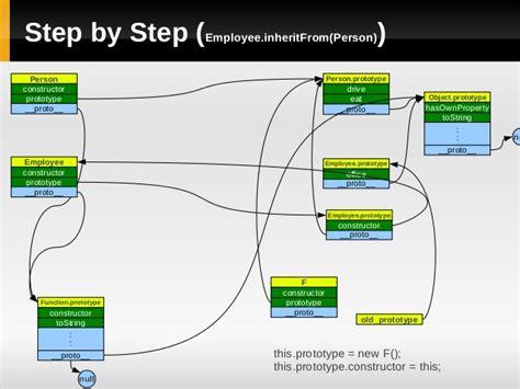 js pattern prototype javascript prototype and module pattern
