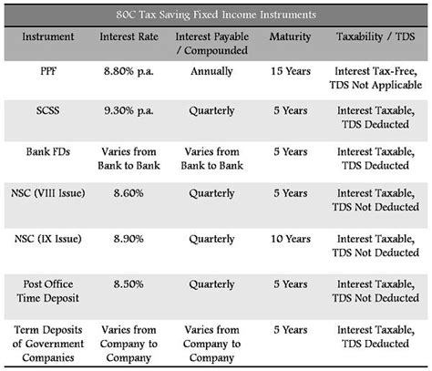 tax sections in india best tax saving fixed income investments under section 80c