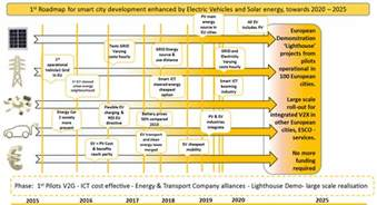 Electric Vehicle Roadmap Canada V2city Expertgroup 187 A Roadmap For Electric Vehicles And